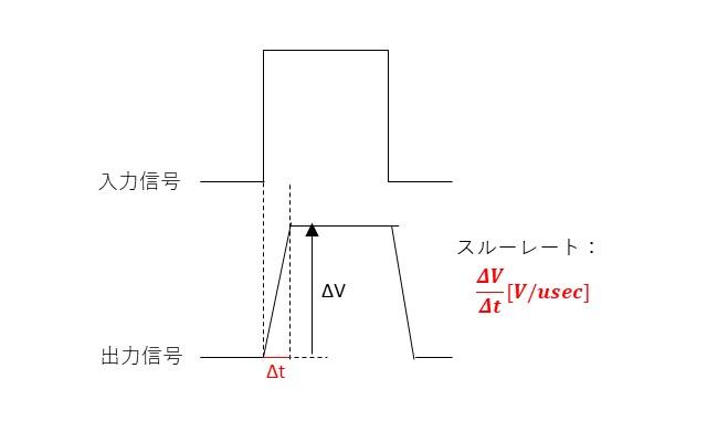 スルーレートの説明図