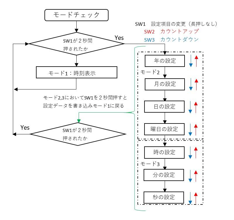 モード切替と各設定項目の遷移図