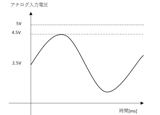 AD変換の電圧範囲