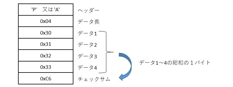 電文の構成