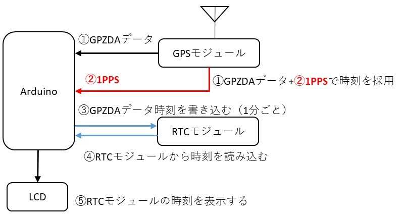 RTCモジュールとGPSモジュールの関係