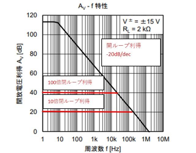 オペアンプの利得の周波数特性の説明図