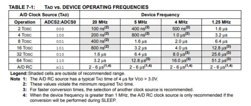 引用:PIC12F675のデータシート(クロック周波数について)