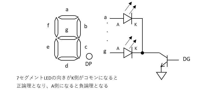 7セグメントLEDの構造