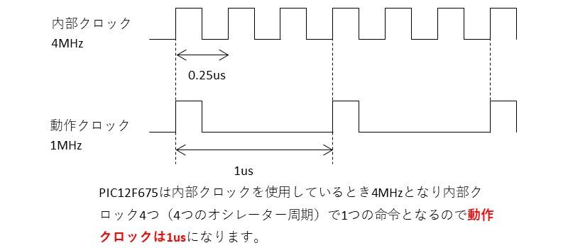 PIC12F675の動作クロック