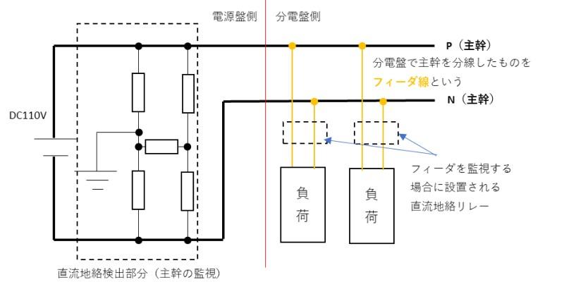 配電設備の地絡監視の構成