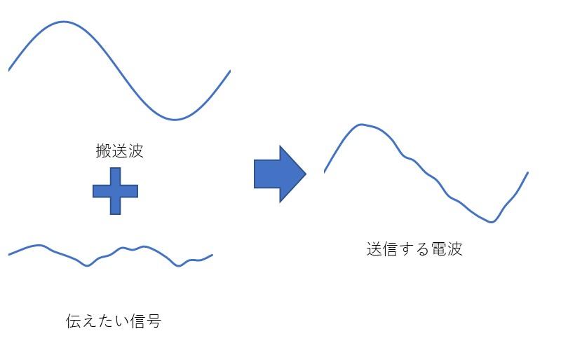 電波の仕組みイメージ
