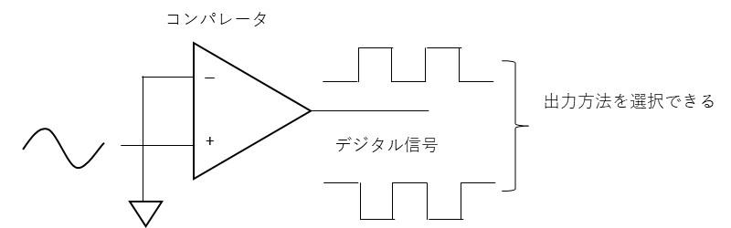 コンパレータの説明