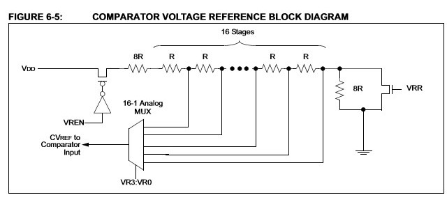 引用:PIC12F675のデータシート(リファレンス電圧)