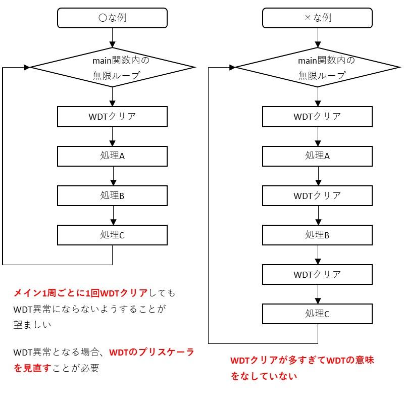 WDTの使い方の例