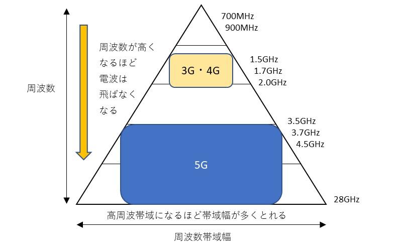 周波数と帯域幅の関係イメージ