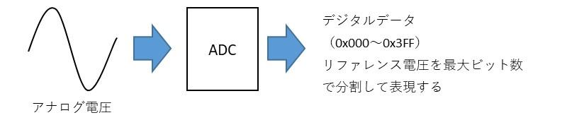 AD変換のイメージ図