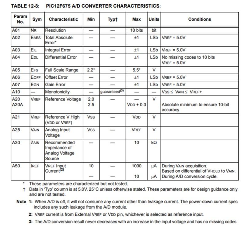 引用:PIC12F675のAD変換の電気的特性