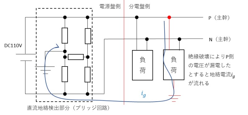 地絡電流の経路