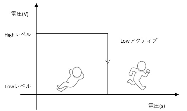 DIのLOWアクティブの説明図