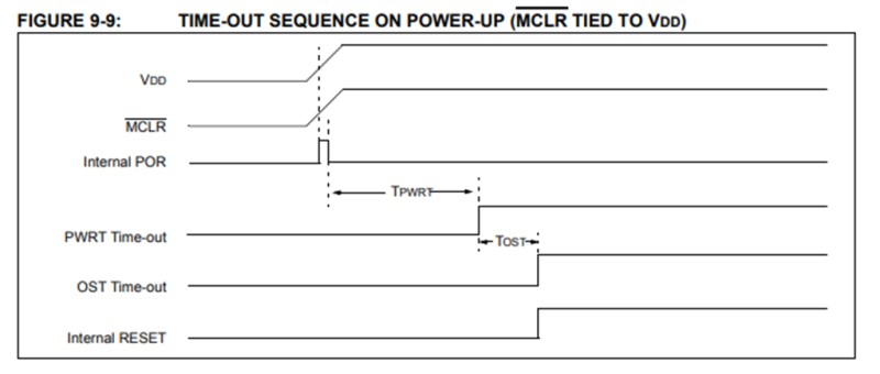 引用:PIC12F675のデータシート(リセットタイミング)
