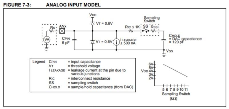 引用:PIC12F675のデータシート(ANALOG INPUT MODEL)
