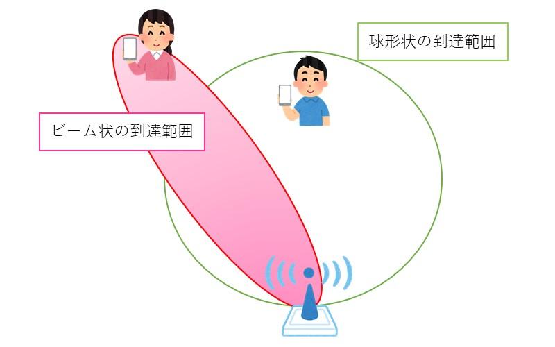 ビームフォーミングのイメージ