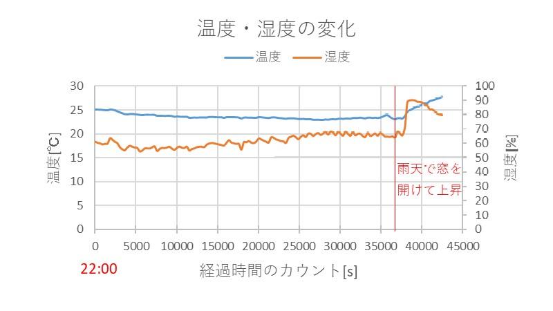温度・湿度の変化