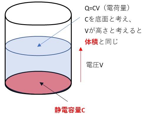 コンデンサの容量と電圧