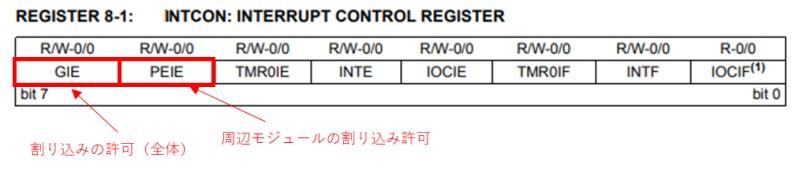引用:PIC16F1827のデータシート(INTCONレジスタ)