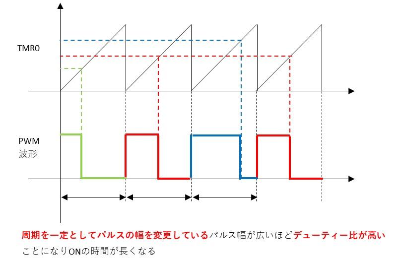 PWMの説明図