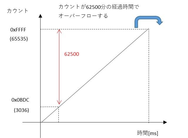 TMR1で500msタイマの作る例