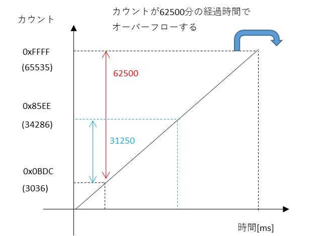 500msタイマの250ms経過時のカウント値の説明図