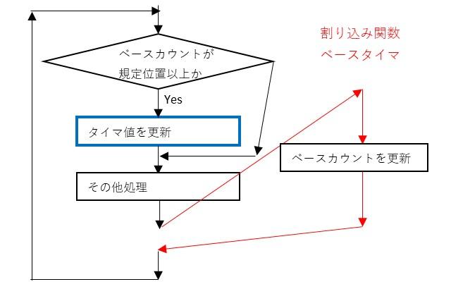 タイマ管理の考え方のイメージ