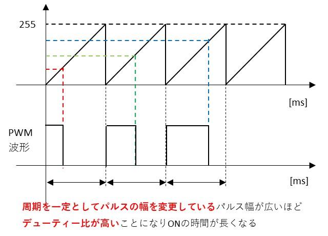 PWMのデューティー比の考え方のイメージ