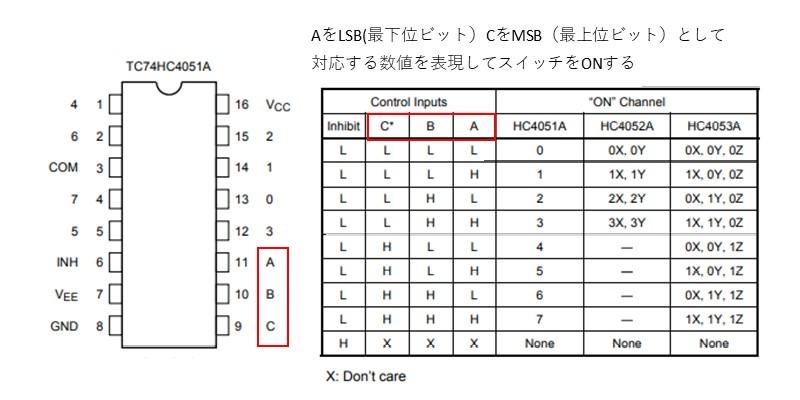 TC74HC4051APのピン配置と真理値表(引用:東芝セミコンダクターデータシート)