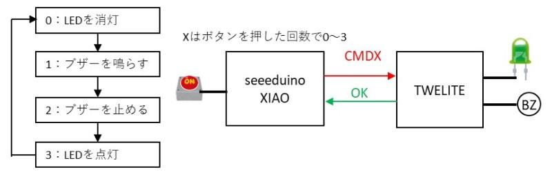 Seeeduino XIAOとトワイライトのシリアル通信の構成
