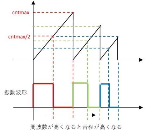 振動波形の作り方のイメージ