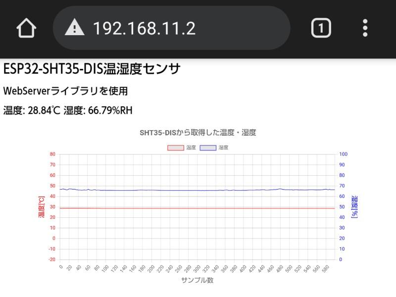 温湿度情報のグラフ表示の結果