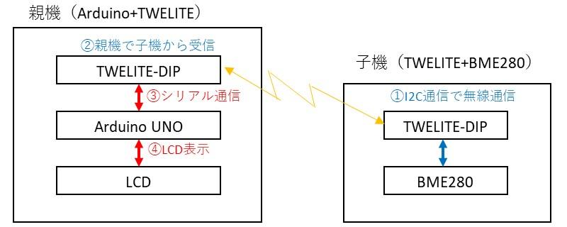 Arduinoとトワイライトの組み合わせの全体構成