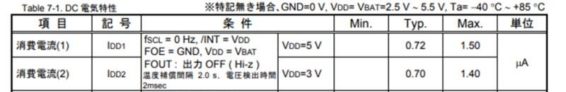 引用:RX8900のデータシート(消費電流)