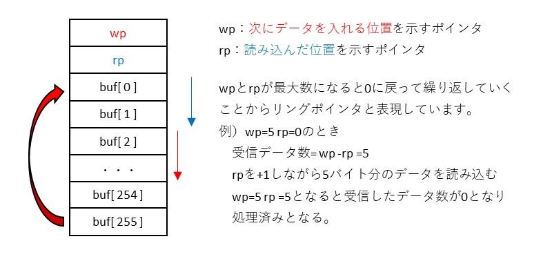 リングポインタの説明図