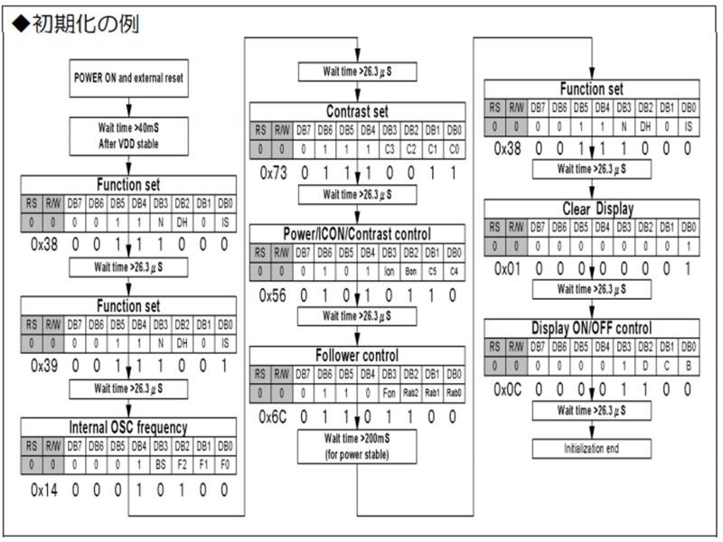 引用:LCD資料(参考資料)ー秋月電子HP(AQM1602XA-RN-GBW)