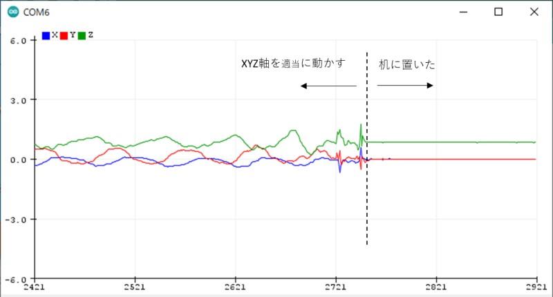 シリアルプロッタによる加速度の結果