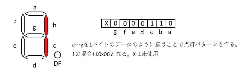 7セグLEDの表示パターン