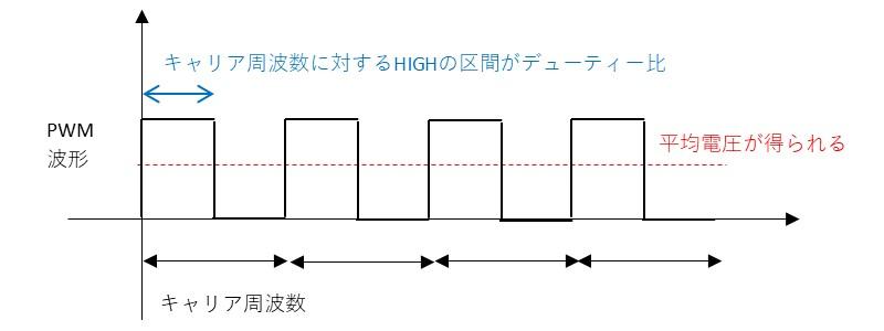 PWM波形の説明